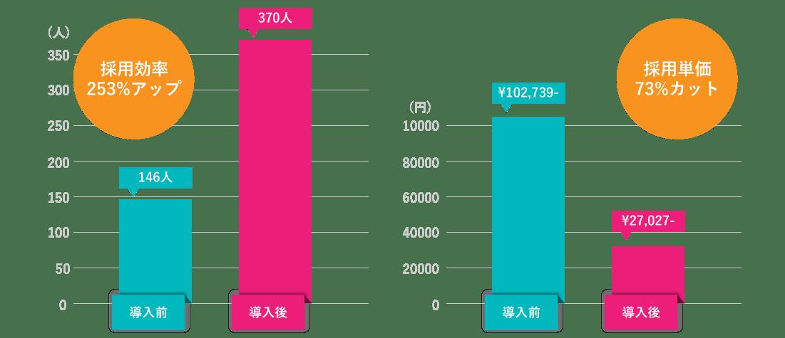 採用効率253%アップ 採用単価73%カット