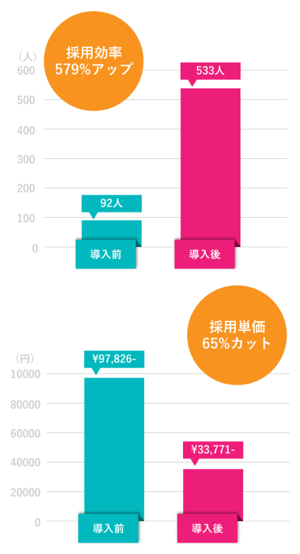 採用効率579%アップ 採用単価65%カット